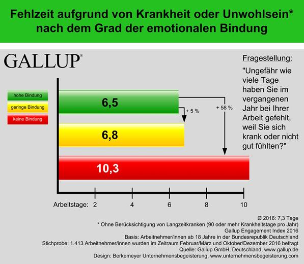 Gallup Studie